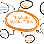 inbound-marketing-valencia